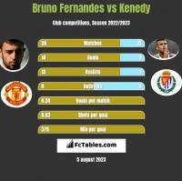Bruno Fernandes vs Kenedy h2h player stats