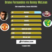 Bruno Fernandes vs Kenny McLean h2h player stats