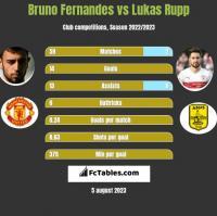 Bruno Fernandes vs Lukas Rupp h2h player stats