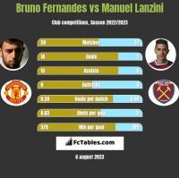 Bruno Fernandes vs Manuel Lanzini h2h player stats