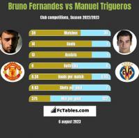 Bruno Fernandes vs Manuel Trigueros h2h player stats
