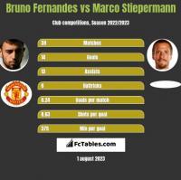 Bruno Fernandes vs Marco Stiepermann h2h player stats