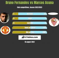 Bruno Fernandes vs Marcos Acuna h2h player stats