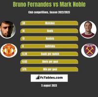 Bruno Fernandes vs Mark Noble h2h player stats