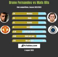 Bruno Fernandes vs Mats Rits h2h player stats