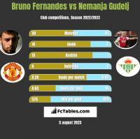 Bruno Fernandes vs Nemanja Gudelj h2h player stats