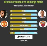 Bruno Fernandes vs Nemanja Matić h2h player stats
