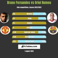 Bruno Fernandes vs Oriol Romeu h2h player stats