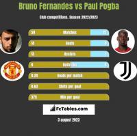 Bruno Fernandes vs Paul Pogba h2h player stats