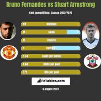 Bruno Fernandes vs Stuart Armstrong h2h player stats
