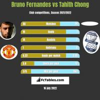Bruno Fernandes vs Tahith Chong h2h player stats