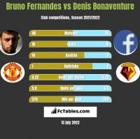 Bruno Fernandes vs Denis Bonaventure h2h player stats