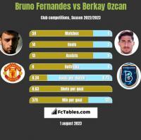 Bruno Fernandes vs Berkay Ozcan h2h player stats
