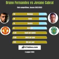 Bruno Fernandes vs Jovane Cabral h2h player stats