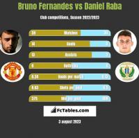 Bruno Fernandes vs Daniel Raba h2h player stats
