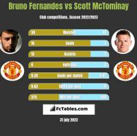 Bruno Fernandes vs Scott McTominay h2h player stats