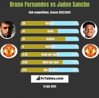 Bruno Fernandes vs Jadon Sancho h2h player stats