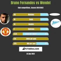 Bruno Fernandes vs Wendel h2h player stats