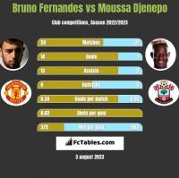 Bruno Fernandes vs Moussa Djenepo h2h player stats