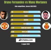 Bruno Fernandes vs Manu Morlanes h2h player stats