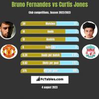 Bruno Fernandes vs Curtis Jones h2h player stats