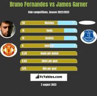 Bruno Fernandes vs James Garner h2h player stats