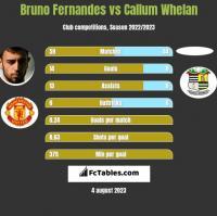 Bruno Fernandes vs Callum Whelan h2h player stats