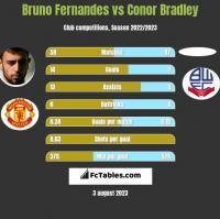 Bruno Fernandes vs Conor Bradley h2h player stats