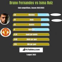 Bruno Fernandes vs Isma Ruiz h2h player stats