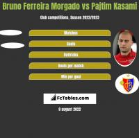 Bruno Ferreira Morgado vs Pajtim Kasami h2h player stats
