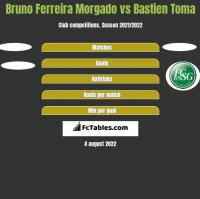 Bruno Ferreira Morgado vs Bastien Toma h2h player stats