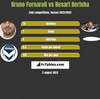 Bruno Fornaroli vs Besart Berisha h2h player stats