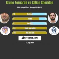 Bruno Fornaroli vs Cillian Sheridan h2h player stats