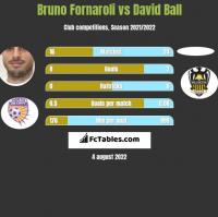 Bruno Fornaroli vs David Ball h2h player stats