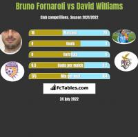 Bruno Fornaroli vs David Williams h2h player stats
