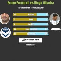 Bruno Fornaroli vs Diego Oliveira h2h player stats
