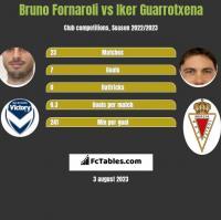 Bruno Fornaroli vs Iker Guarrotxena h2h player stats