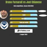 Bruno Fornaroli vs Joel Chianese h2h player stats