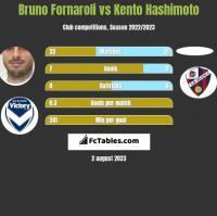 Bruno Fornaroli vs Kento Hashimoto h2h player stats
