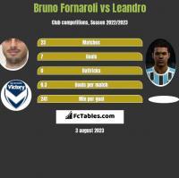 Bruno Fornaroli vs Leandro h2h player stats
