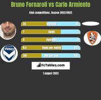 Bruno Fornaroli vs Carlo Armiento h2h player stats