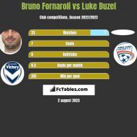 Bruno Fornaroli vs Luke Duzel h2h player stats