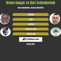 Bruno Gaspar vs Bart Schenkeveld h2h player stats