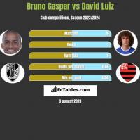 Bruno Gaspar vs David Luiz h2h player stats