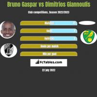 Bruno Gaspar vs Dimitrios Giannoulis h2h player stats
