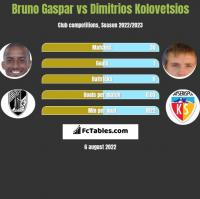 Bruno Gaspar vs Dimitrios Kolovetsios h2h player stats
