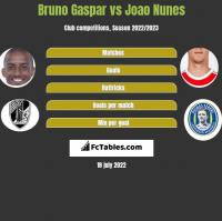 Bruno Gaspar vs Joao Nunes h2h player stats