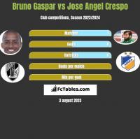 Bruno Gaspar vs Jose Angel Crespo h2h player stats