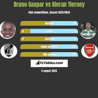 Bruno Gaspar vs Kieran Tierney h2h player stats
