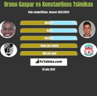 Bruno Gaspar vs Konstantinos Tsimikas h2h player stats